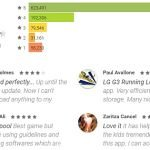 Google Play Store is Changing the Way it Displays Consumer Ratings