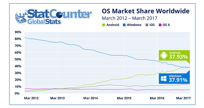 Android snatched the first position of Windows in most popular OS list